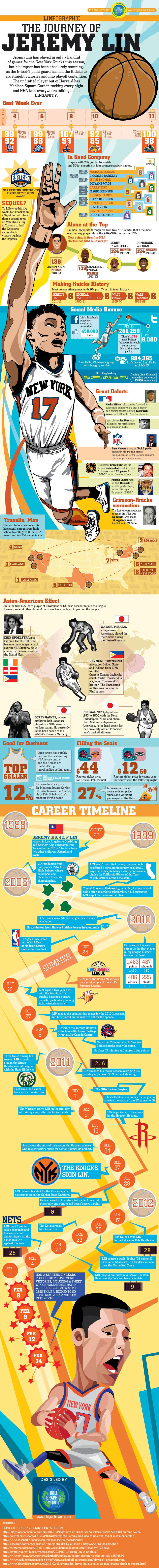 The Journey of Jeremy Lin